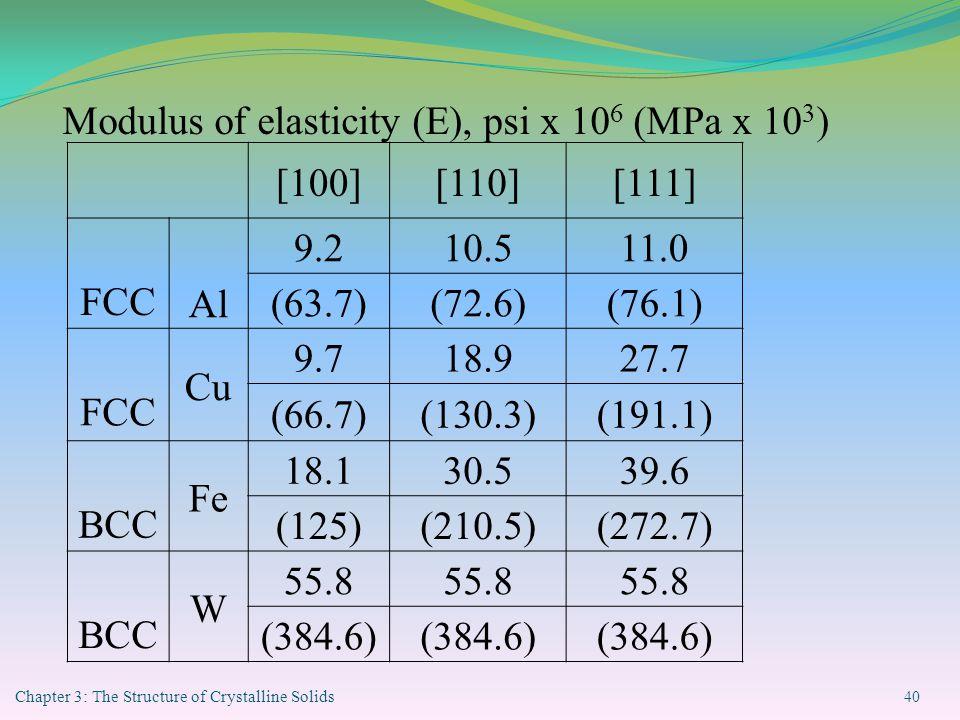 Modulus of elasticity (E), psi x 106 (MPa x 103) [100] [110] [111]